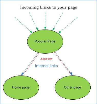 Internal link structure