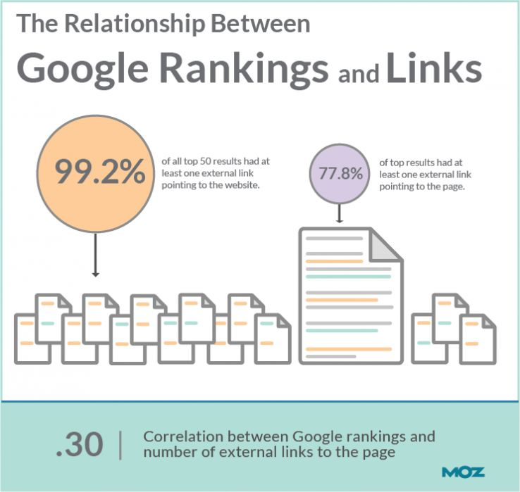 Moz rank correlation to out links