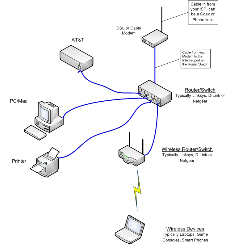 comcast cable modem setup diagram