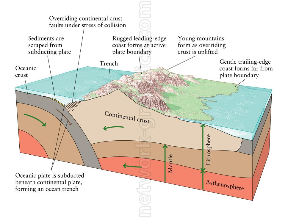 a block diagram geology