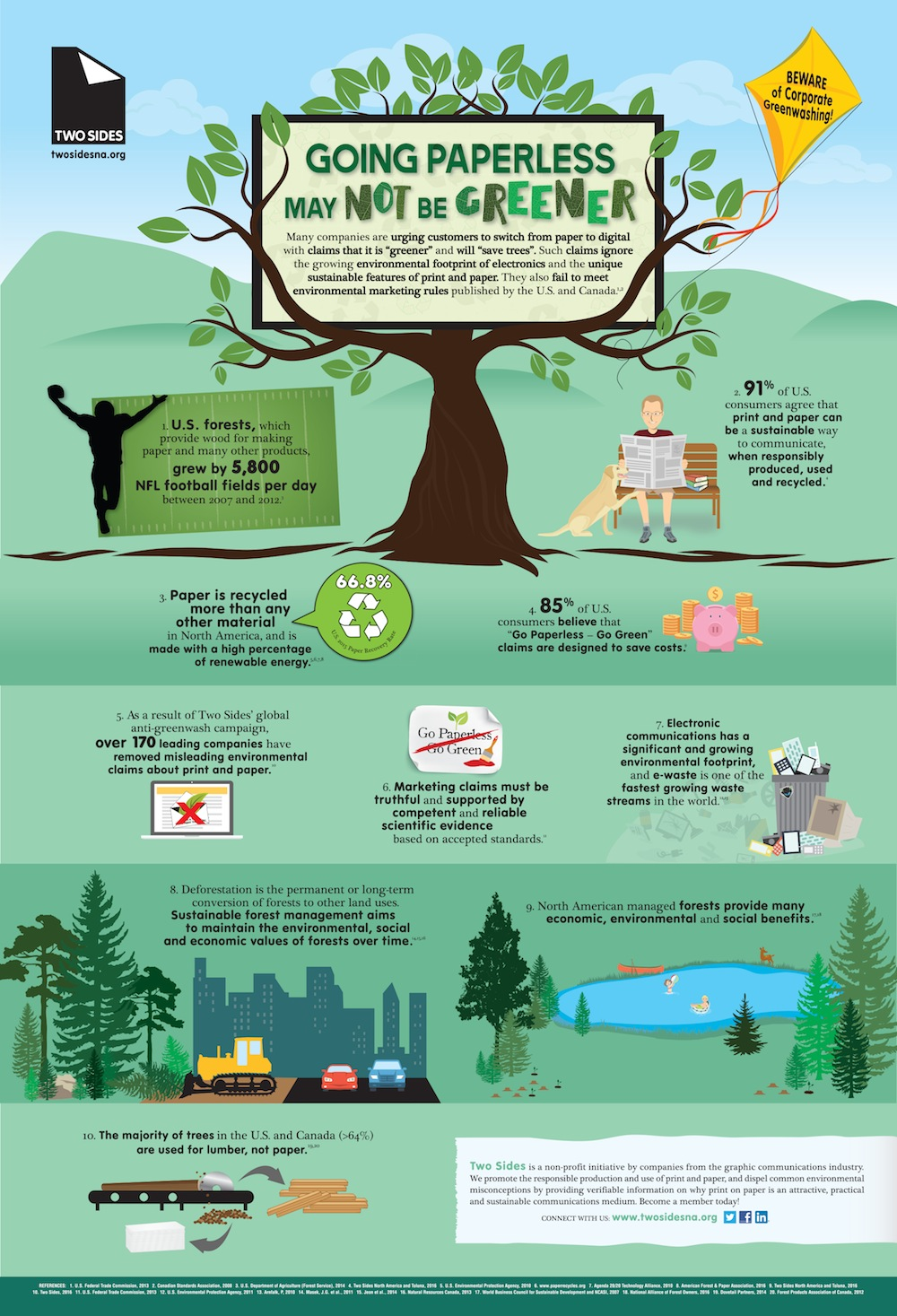 Year 2015 Calendar Time And Date Going Paperless May Not Be Greener – Two Sides New Infographic
