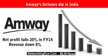 Amway's fortunes dip in India