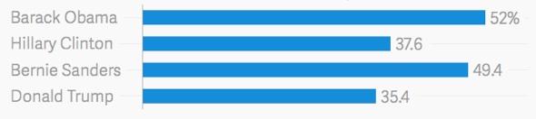 Zustimmungs- oder Favoritenbewertung Barack Obama 52% Hillary Clinton 37.5% Bernie Sanders 49.4% Donald Trump 35.4