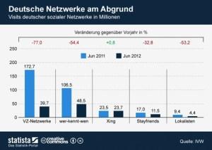 Deutsche Soziale Netzwerke verlieren