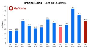Earnings Report Apple: iPhone 6 weiterhin hohe Verkäufe, Watch erfolgreich