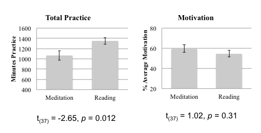 Does Mindfulness lead to neuroplasticity? Summary of my recent paper.   (2/6)