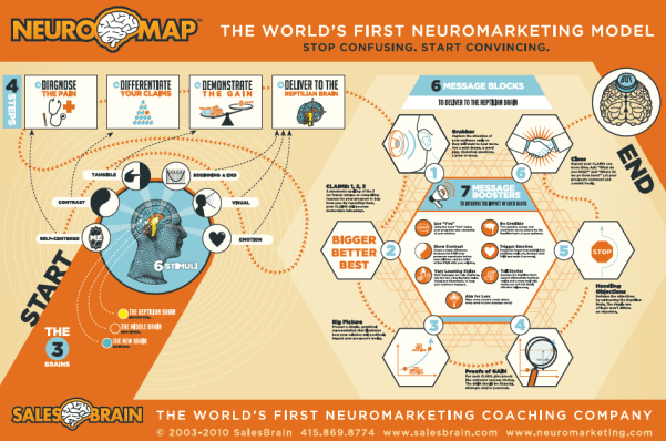 NeuroMap - The World's First Neuromarketing Model