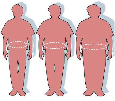 The image shows outlines of 3 people with a band measuring the waist circumference.