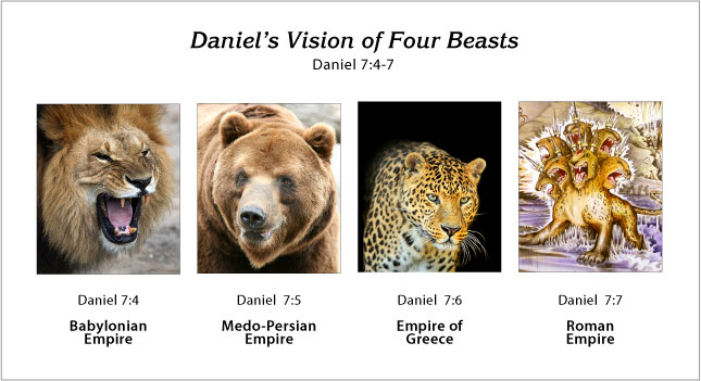 Daniel's Vision of Four Beast