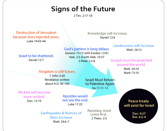 Signs of The Future