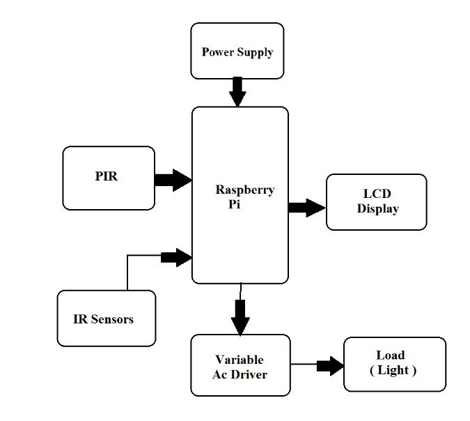 block diagram led lighting system