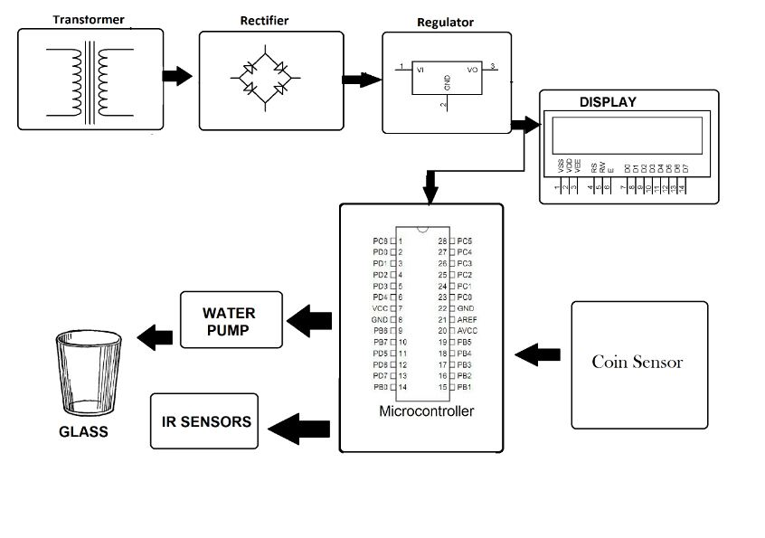 block diagram markup language
