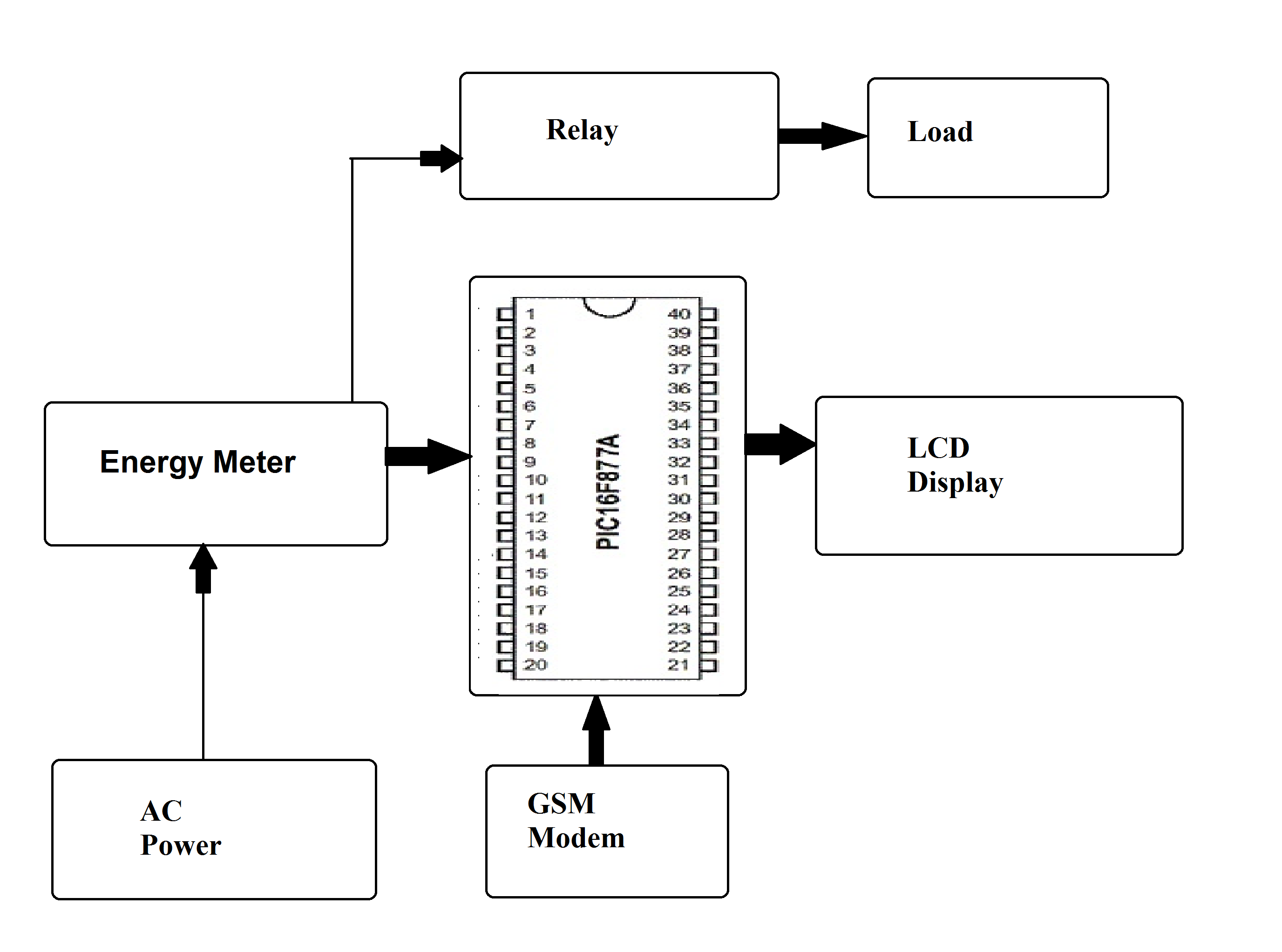 prepaid energy meter using gsm block diagram