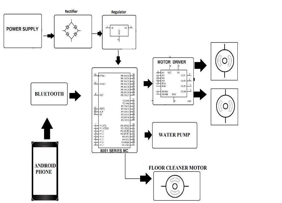 Smart Floor Cleaner Robot Using Android - Engineeristan Forum