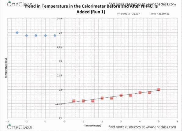 calorimetery NH4Cl - OneClass