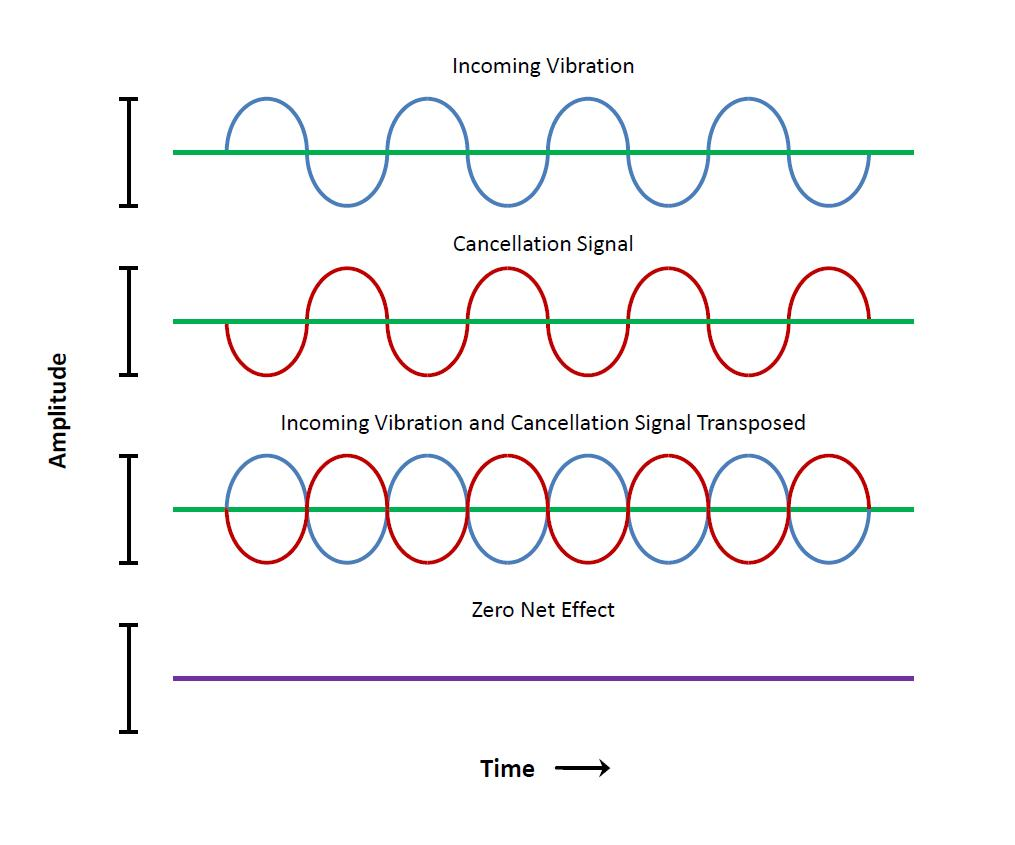 Graphical_Representation_of_Active_Vibration_Cancellation