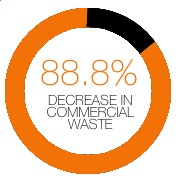 percent decrease in commercial waste real time  chart
