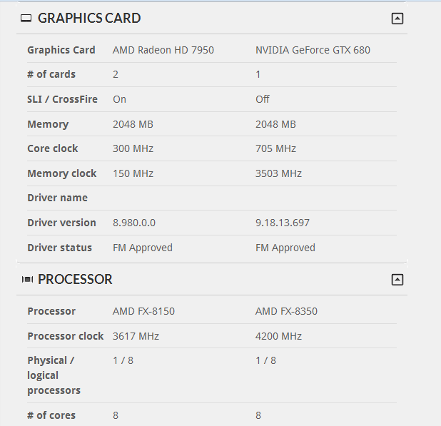 AMD HD 7950 Versus NVIDIA GeForce GTX 680