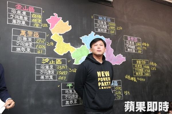 罷免黃國昌一案投票未過。 圖片來源:蘋果日報