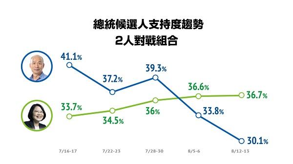 韓國瑜總統大選民調直直落。 圖片來源:NOWnews