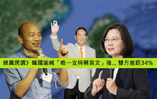 韓國瑜喊「唯一支持蔡英文」後,民調落後34%。 圖片來源:華人民主書院