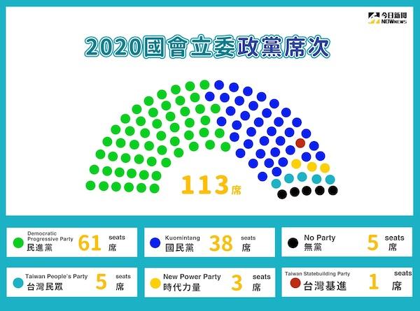 2020大選(下)-大黨板塊如何移動,小黨有多少空間?