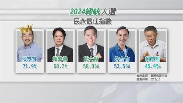 2024總統大選熱門人選。 圖片來源:美麗島電子報
