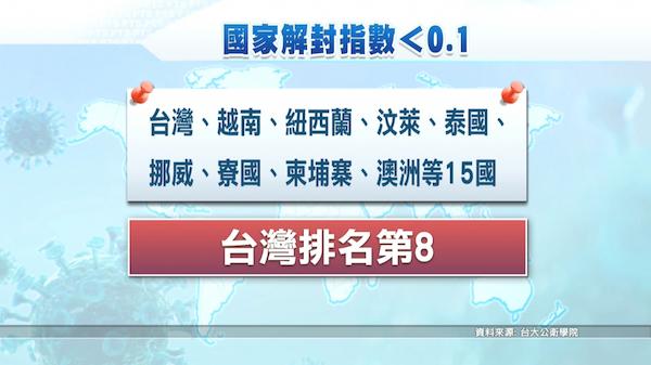 國際解封指數,台灣排第八。 圖片來源:公視