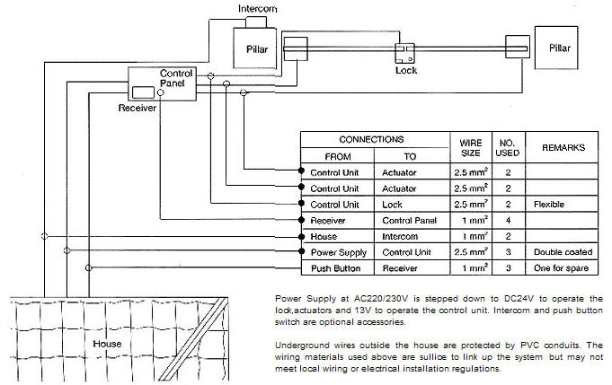 Automatic Gate Automatic Gate Wiring Diagram