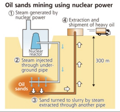 Nuclear Reactors to Produce Oil