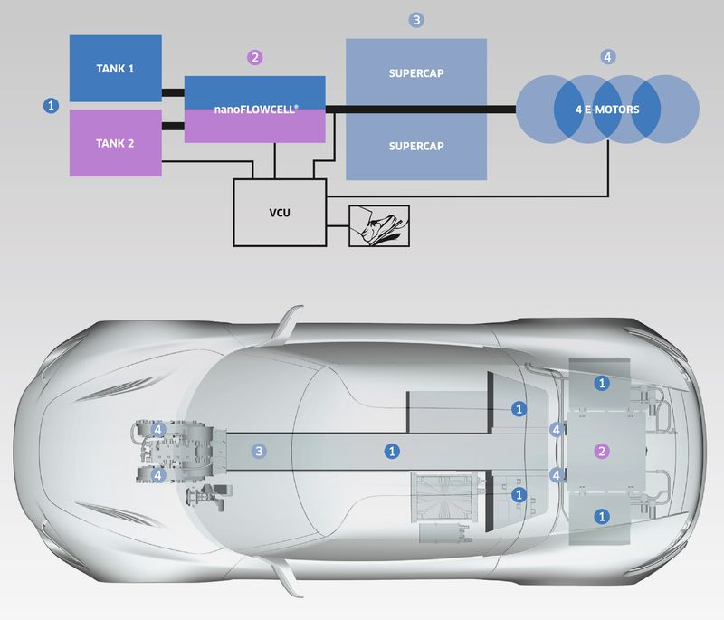 A Flow Cell Battery Installed In Prototype Super Car