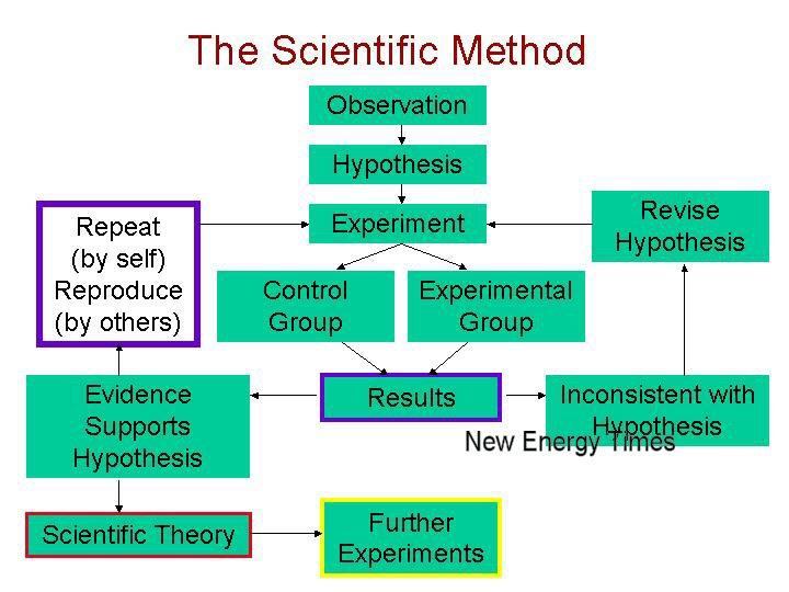 http://i0.wp.com/newenergytimes.com/v2/images/ScientificMethod.jpg?w=1024&h=1024