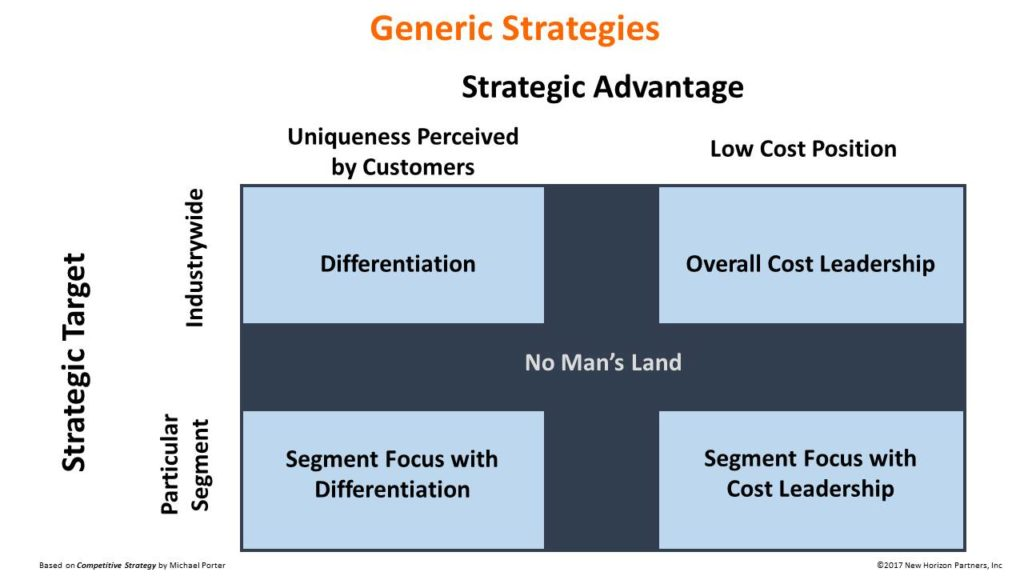 Generic Strategies \u2013 New Horizon Partners - porter's three generic strategies
