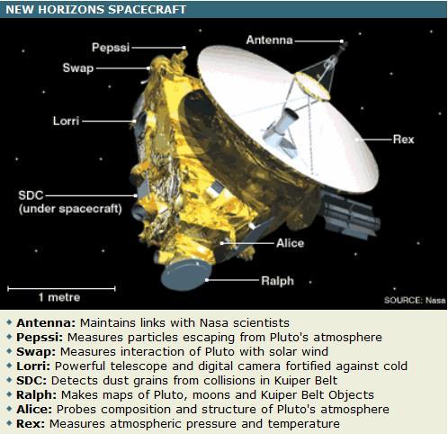 New Horizons - New Horizons to Pluto