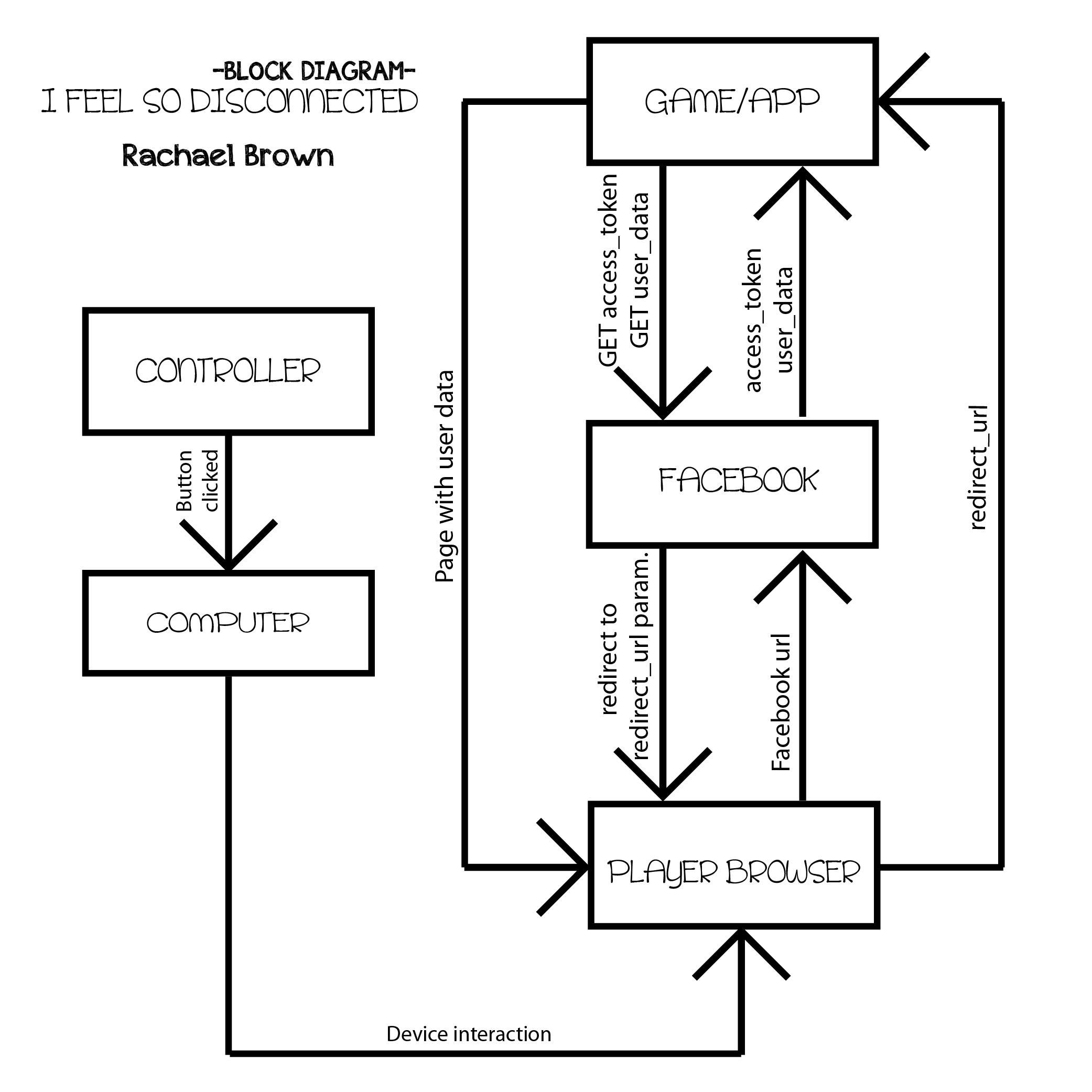 block diagrams word
