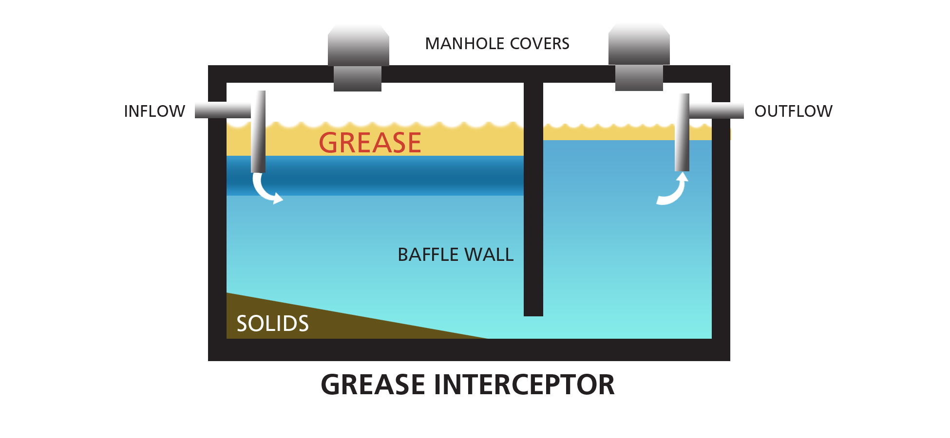 What Is A Grease Interceptor New Orleans Grease Trap