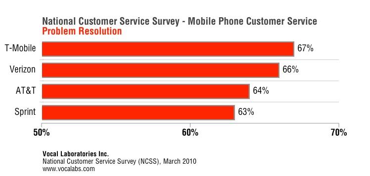 Verizon and T-Mobile Top New Customer Service Survey - tmobile costumer service