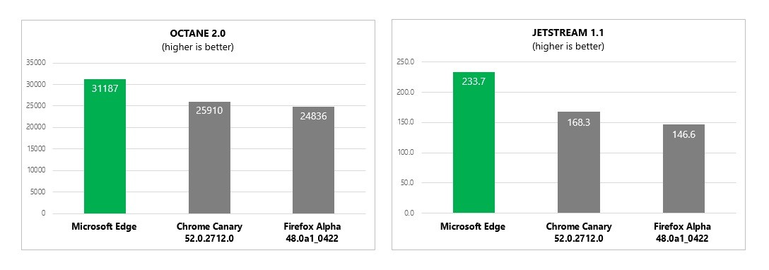 Microsoft Edge Beats Google Chrome and Firefox in Latest JavaScript