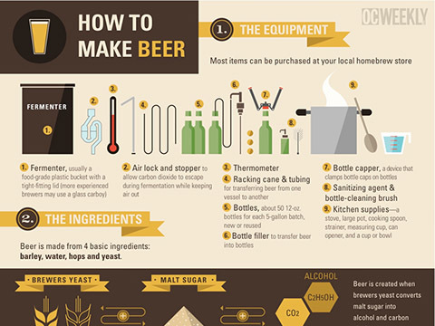 How to Make Beer – Vector Infographics