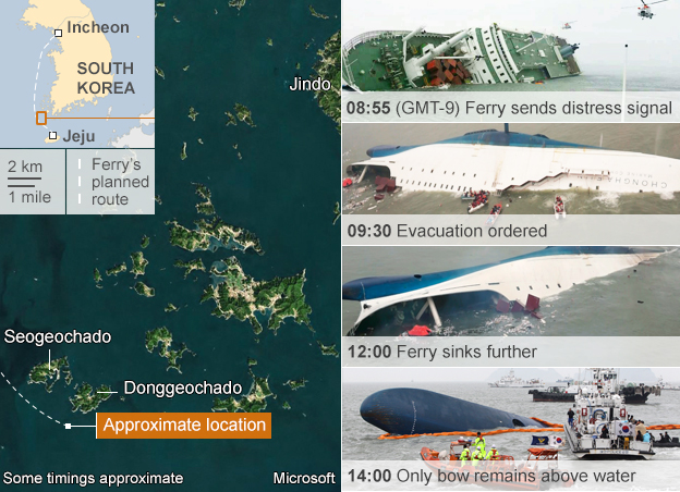 BBC infograph of the Sewol's Tragedy