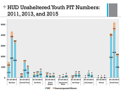 numbers of transitional age youth in California