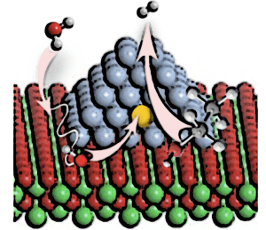 Drawing of a ceria-supported metal rhodium-palladium nanoparticle. The ethanol and water molecules are absorbed at the interface between the nanoparticles and the support and they generate new reactive chemical species that make the rhodium and palladium atoms reorganise on the surface, change their oxidation state and thus facilitate the production of hydrogen.