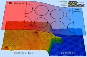 In the sea of graphene (over an iridium crystal), electrons' spin-orbit interaction is much lower than that created by intercalating a Pb island. / Credit: IMDEA Nanoscience/UAM/ICMM-CSIC/UPV-EHU