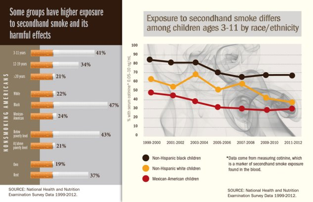 Chart 1: Chart detailing the higher exposure rates to second hand smoke of certain groups of nonsmoking Americans. Nonsmoking Americans ages 3-11 years 41% higher exposure rate, ages 12-19 years 34% higher exposure rate, age 20 years and older 21% higher exposure rate. Nonsmoking white Americans 22% higher exposure rate, black 47% higher exposure rate, Mexican American 24% higher exposure rate. Nonsmoking Americans below the poverty level 43% higher exposure rate, at the poverty level 21% higher exposure rate. Nonsmoking Americans who own their home 19% higher exposure rate, renters 37% higher exposure rate. Chart 2: Graph detailing how exposure to secondhand smoke differs among children ages 3-11 by race and ethnicity. Graph shows that non-Hispanic black children have the highest exposure compared to non-Hispanic white children and Mexican-American children. Infographic Credit: CDC, USA