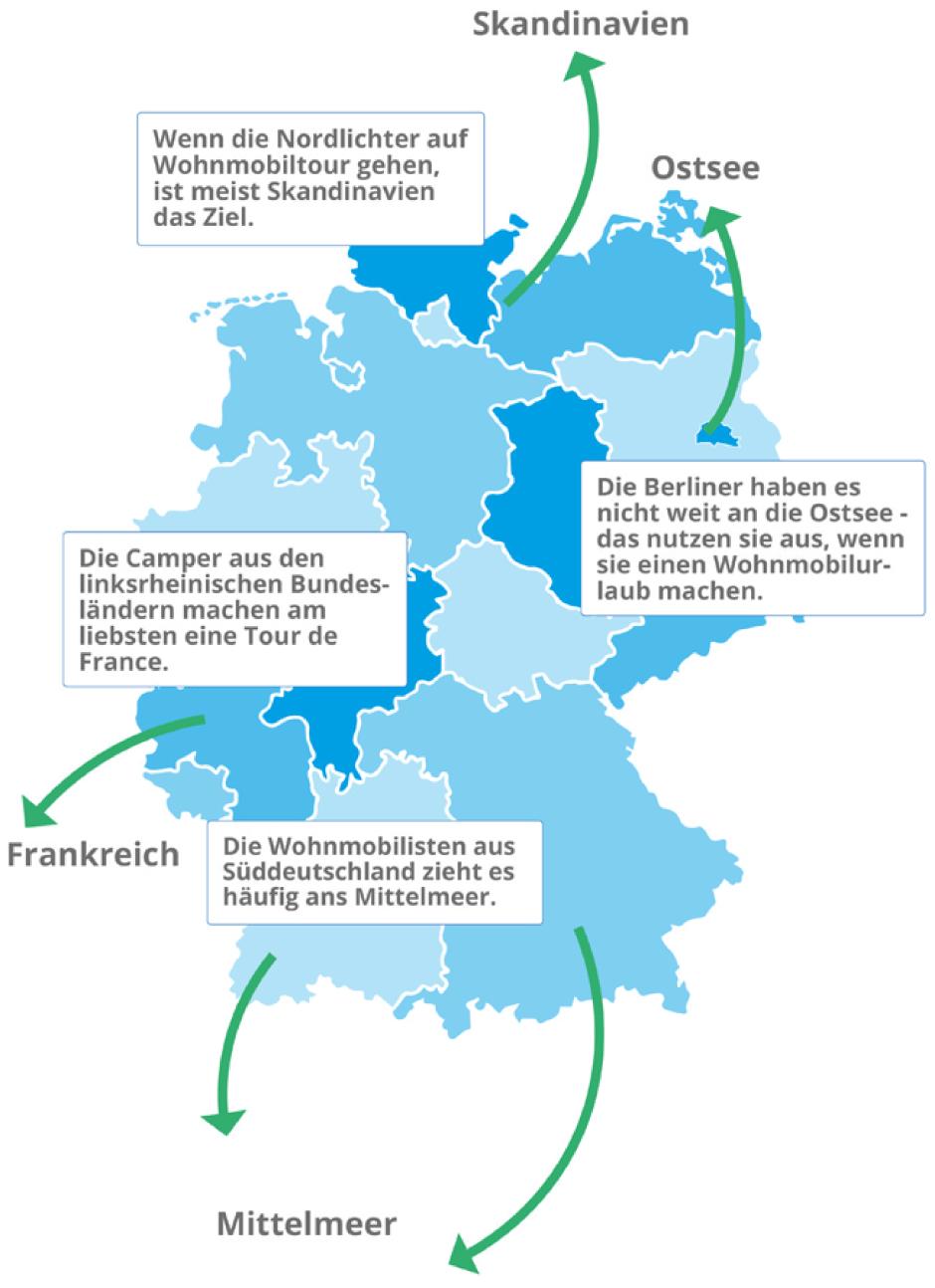 Infografik Wohnmobilurlaub mit kurzen Wegen