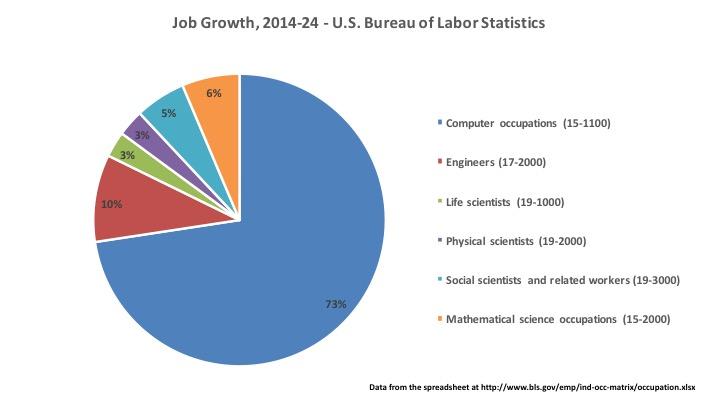 Where are the STEM jobs, 2014-2024? UW CSE News