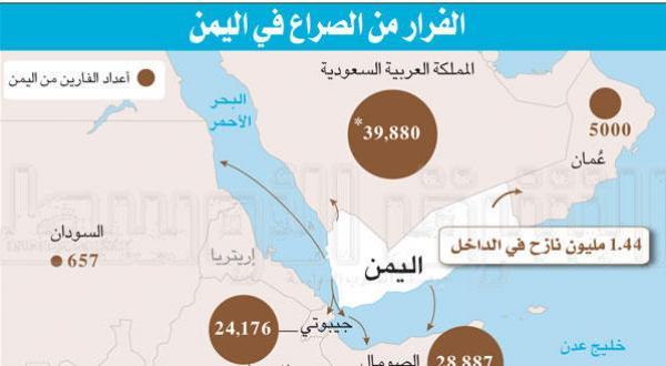 الفرار من صراع اليمن