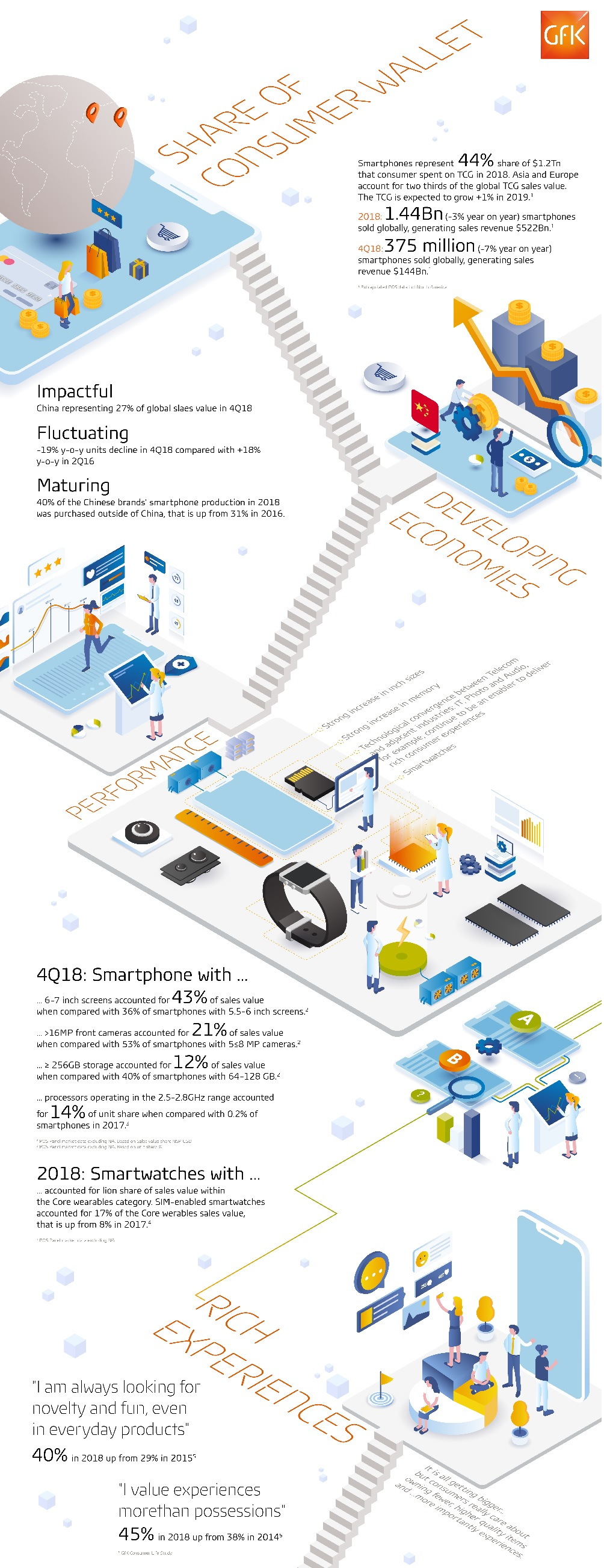 Gfk Pool King Gfk Smartphones Mobile Phones And Wearables Still The Powerhouse
