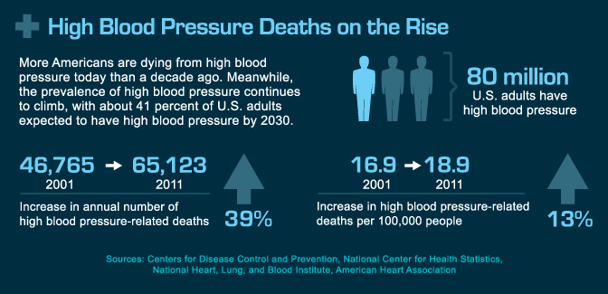 High blood pressure causing more deaths despite drop in heart - blood pressure chart by age and weight