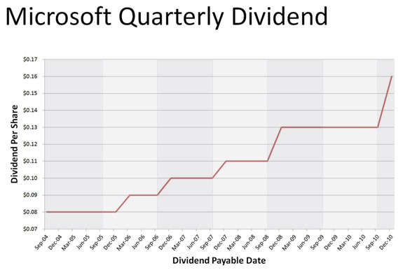 dividends microsoft - Selol-ink